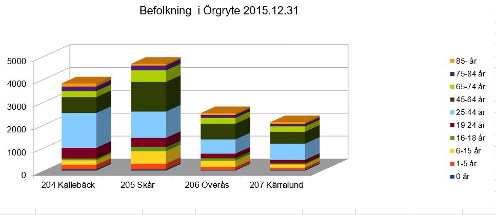 Statistik på befolkningssammansättning 2015
