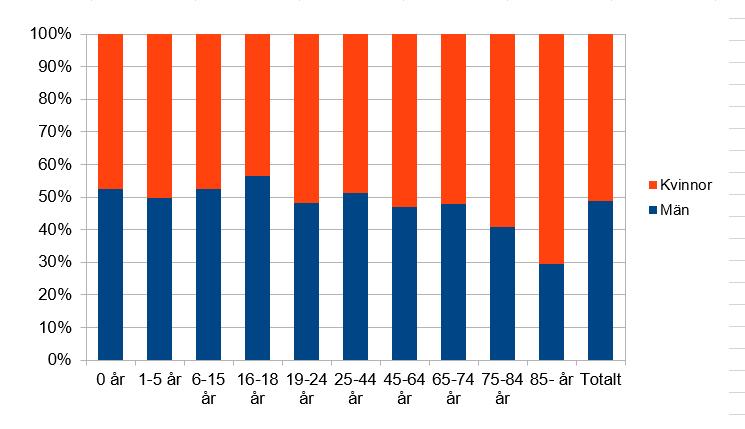 Könsfördelning i Örgryte, 6388 män och 6724 kvinnor. Fler yngre män än yngre kvinnor. Fler äldre kvinnor än äldre män.
